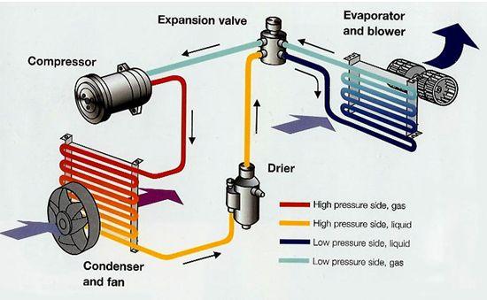 air conditioning system diagram automotive air conditioner repairs