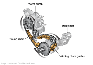 Timing chain driven water pump